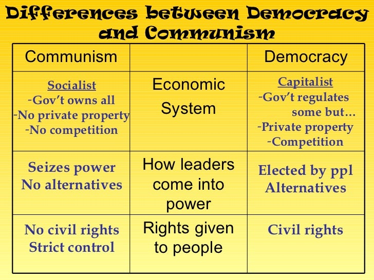 What's the difference between Democracy and Communism?