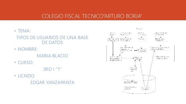 """COLEGIO FISCAL TECNICO""""ARTURO BORJA"""" • TEMA: TIPOS DE USUARIOS DE UNA BASE DE DATOS • NOMBRE: MARIA BLACIO • CURSO: 3RO I ..."""