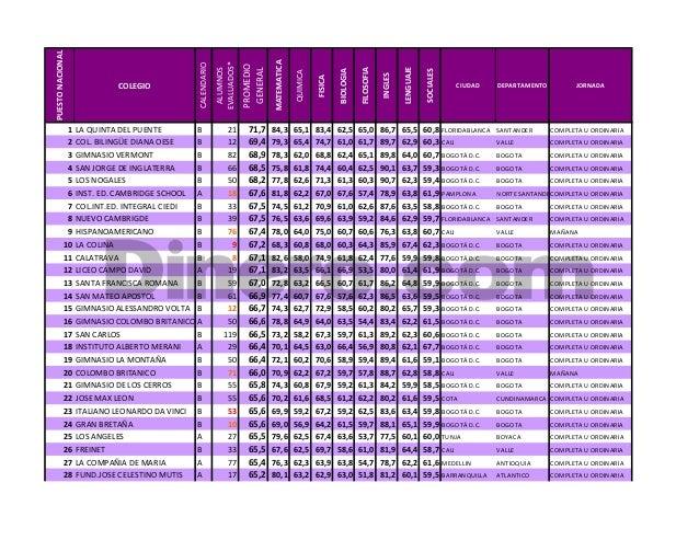 Ranking de los mejores Colegios de Colombia en el 2013