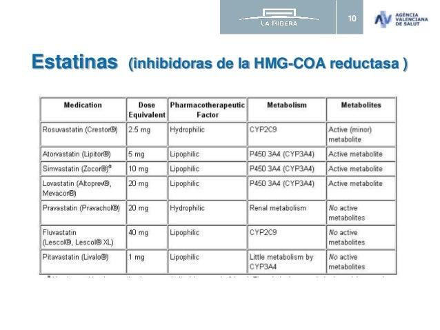 ESTATINAS - Efectos adversos