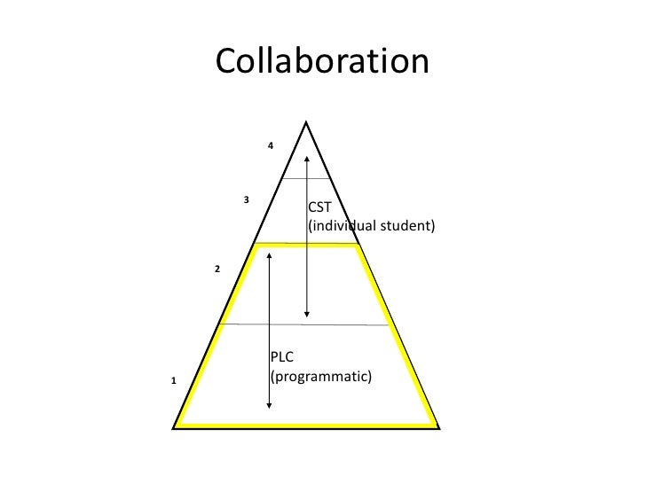 Collaboration: problem-solving teams and professional learning communities