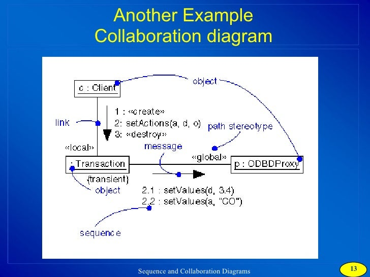 difference between sequence diagram and collaboration diagram pdf