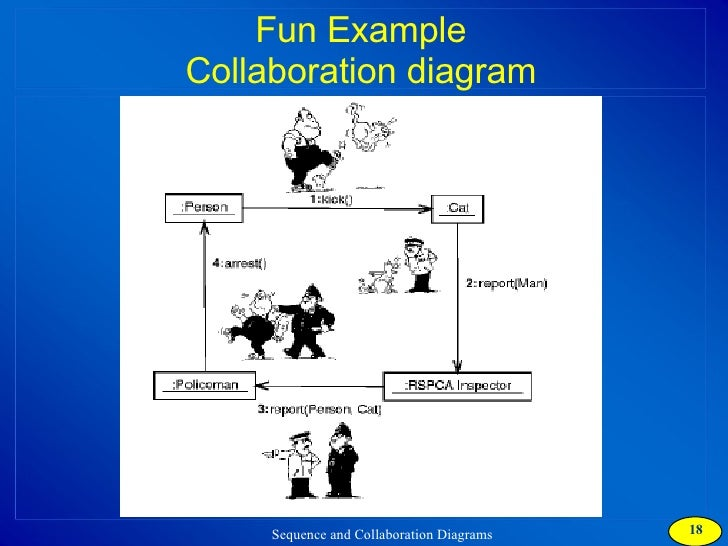 collaboration diagramfun example sequence diagram     fun example collaboration diagram