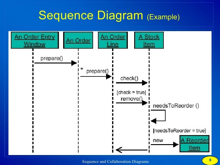 collaboration diagram      sequence diagram  example