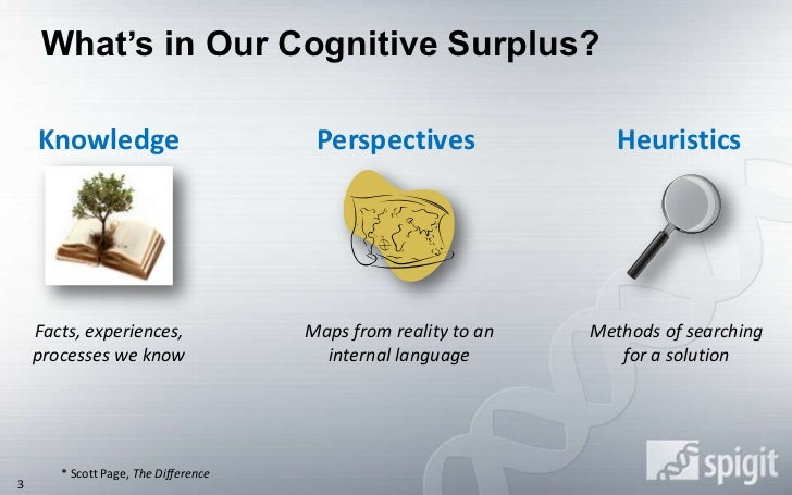 What's in Our Cognitive Surplus?<br />Knowledge<br />Perspectives<br />Heuristics<br />Facts, experiences, processes we kn...