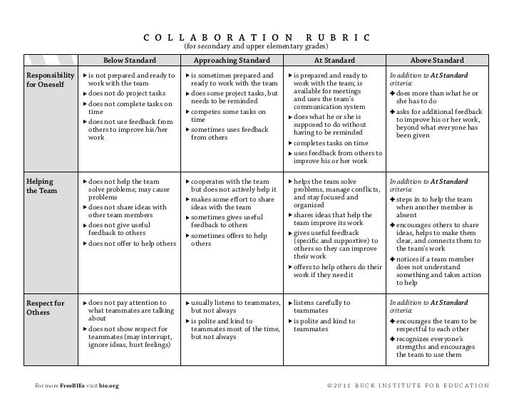 Collaborative Teaching Examples ~ Collaboration rubric