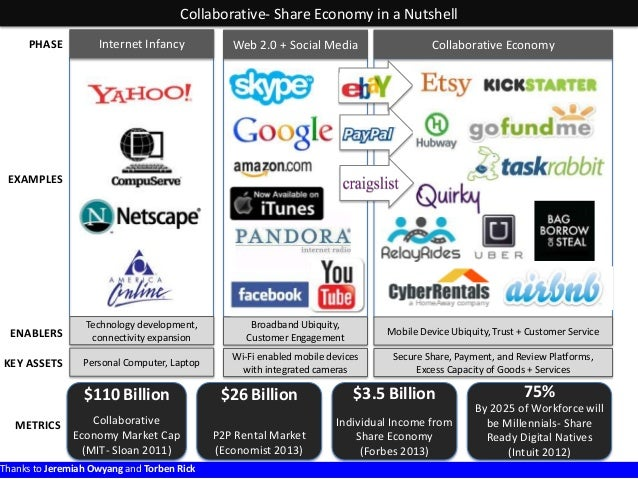 Collaborative- Share Economy in a Nutshell Internet Infancy  Web 2.0 + Social Media  Collaborative Economy  ENABLERS  Tech...