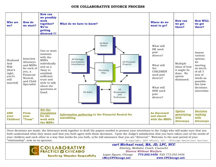 OUR COLLABORATIVE DIVORCE PROCESS                            How can                           we possibly                ...