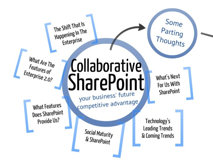 Collaborative SharePoint: Competitive Advantage