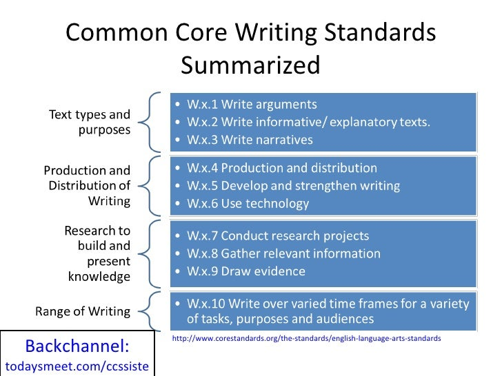 common core state standards writing What are wisconsin academic standards a state writing committee is formed to work on revision or development of those standards for all grade levels.