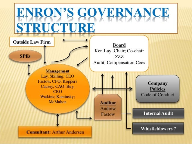 causes of enron collapse Headlines for many reasons — greed, alleged malpractice and criminal  behaviour, and the sheer size and speed of its collapse a critical factor in  enron's.