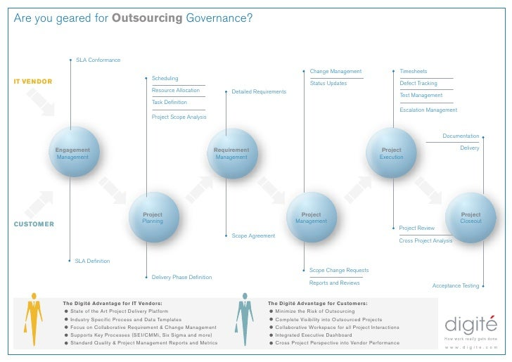 Are you geared for Outsourcing Governance?                     SLA Conformance                                            ...