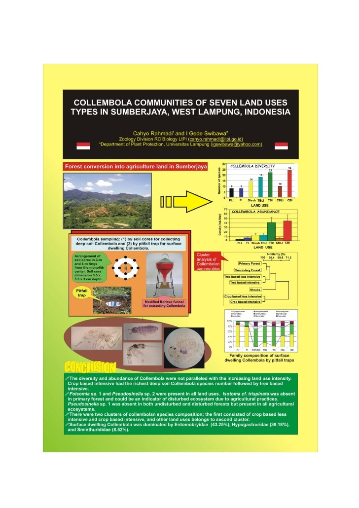 Collembola communities of seven land use types in sumberjaya, west lampung, indonesia