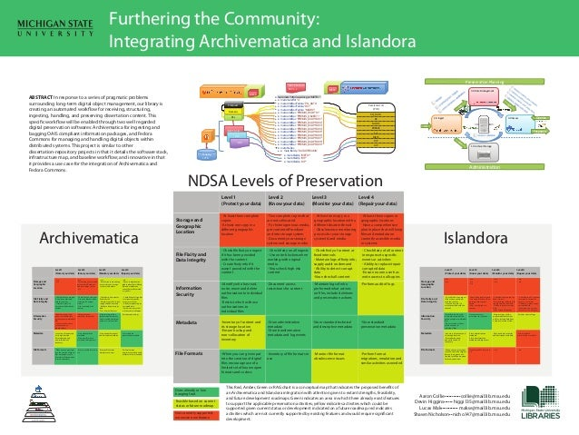 Furthering the Community: Integrating Archivematica and Islandora Preservation Planning  METS Fedora EXT 1.1  ABSTRACT In ...