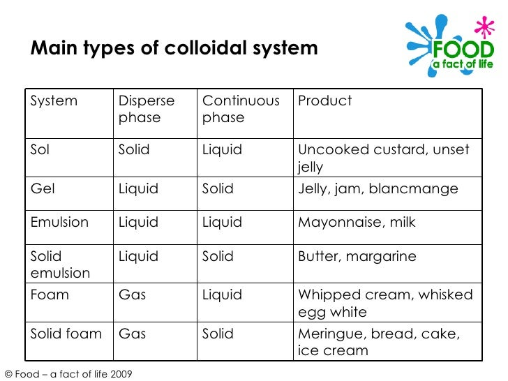 types of colloids the - photo #12