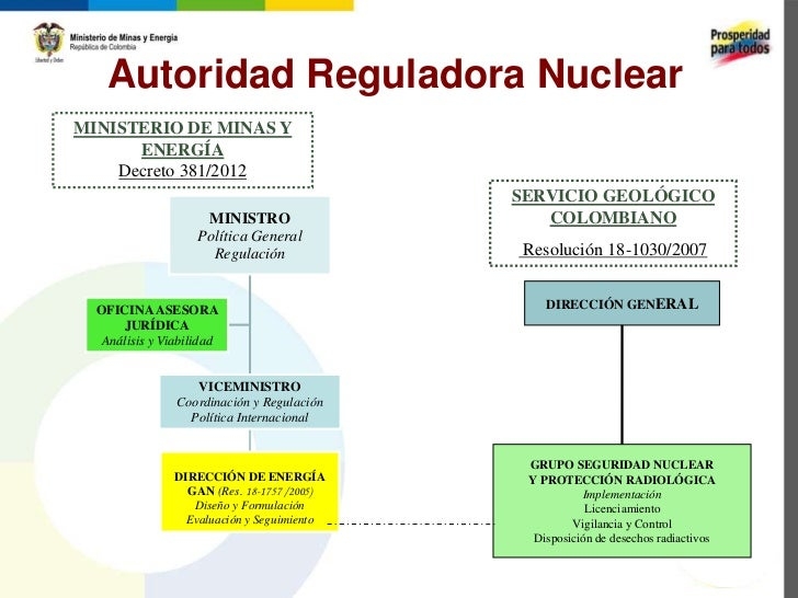 Autoridad Reguladora NuclearMINISTERIO DE MINAS Y      ENERGÍA    Decreto 381/2012                                        ...