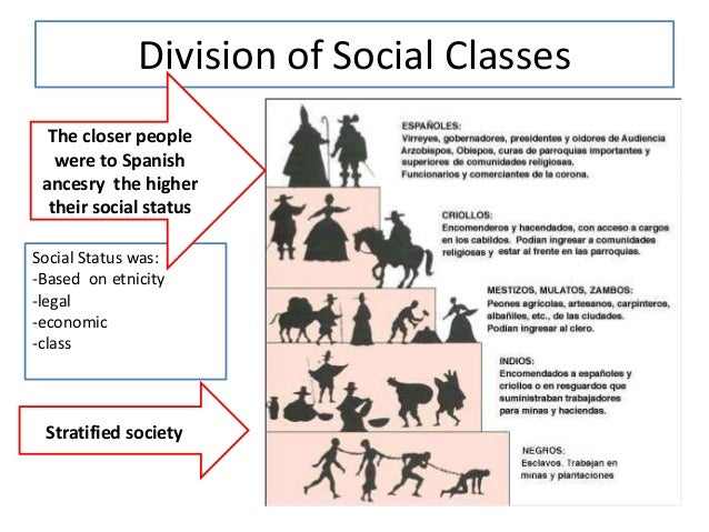 class and social division The impacts of social class social class refers to the the grouping of individuals in a stratified hierarchy based on wealth, income, education.