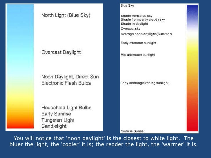 You will notice that 'noon daylight' is the closest to white light.  The bluer the light, the 'cooler' it is; the redder t...