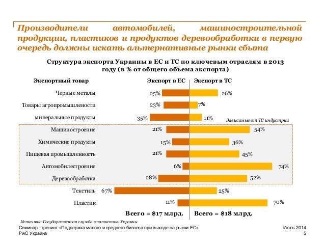 PwC Украина Структура экспорта