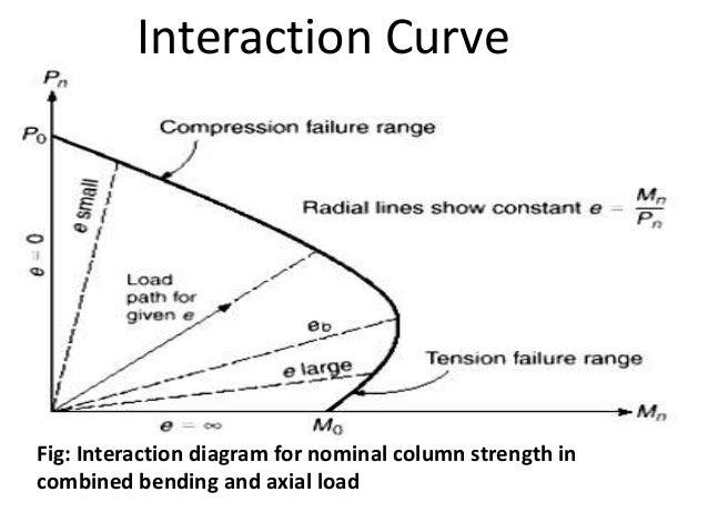 column interaction diagram chart & columns interaction pptx youtube : column interaction diagram - findchart.co