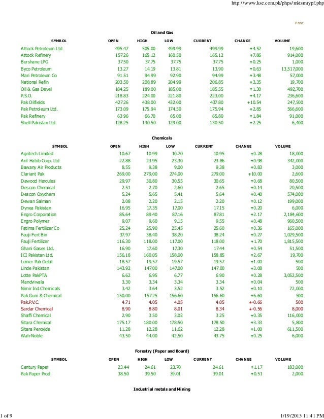 Stock Index Options Symbols Stock Options On Financial Statements
