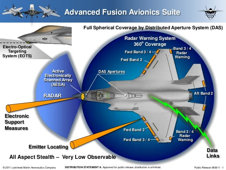 Advanced Fusion Avionics Suite                                                            Full Spherical Coverage by Distr...