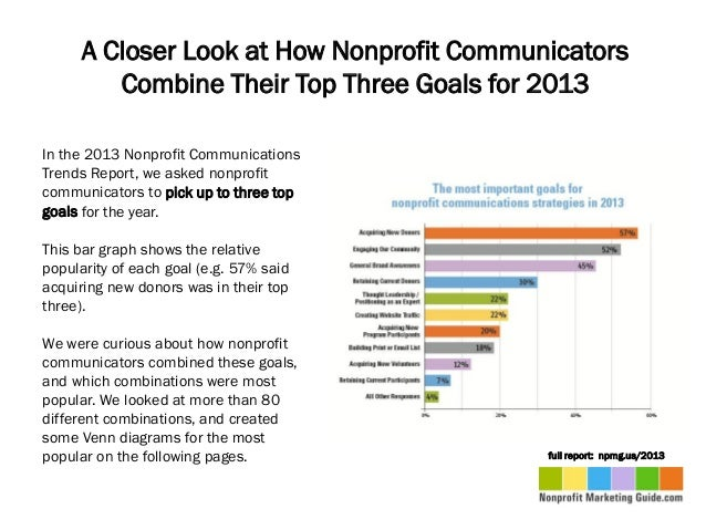 A Closer Look at How Nonprofit Communicators         Combine Their Top Three Goals for 2013In the 2013 Nonprofit Communica...
