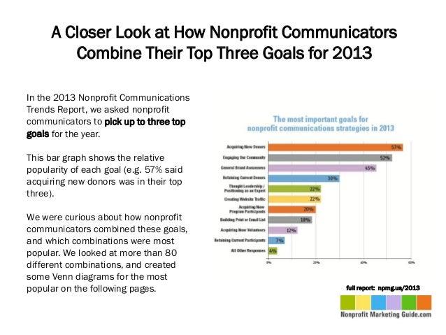 How Nonprofit Communicators Combine Goals for 2013