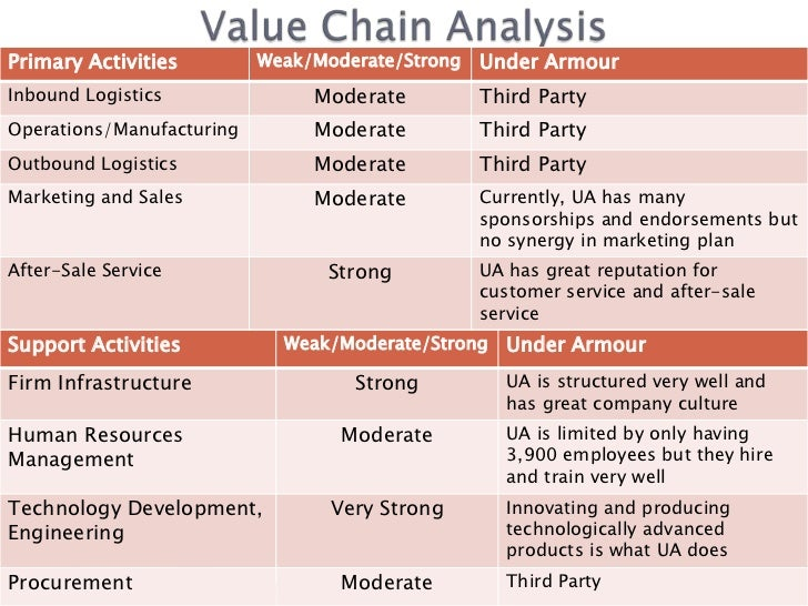 under armour value chain analysis A background of under armor is provided followed by a strategic analysis of the company both externally with regards to the athletic apparel industry and internally concerning the company's.