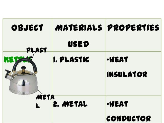 Combined uses of materials for Use of waste material