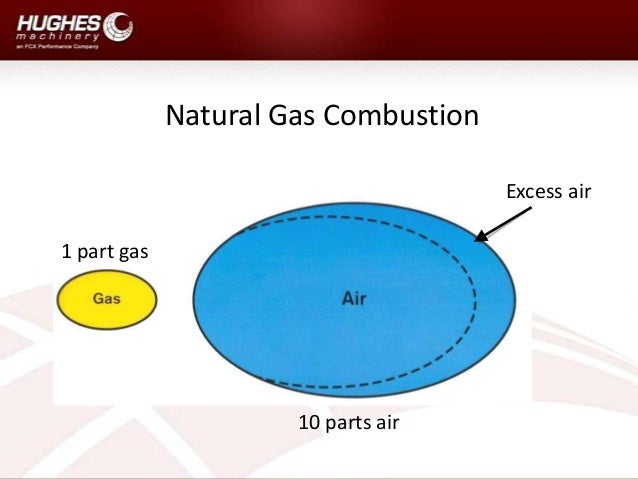 Natural Gas Combustion Stoichiometry