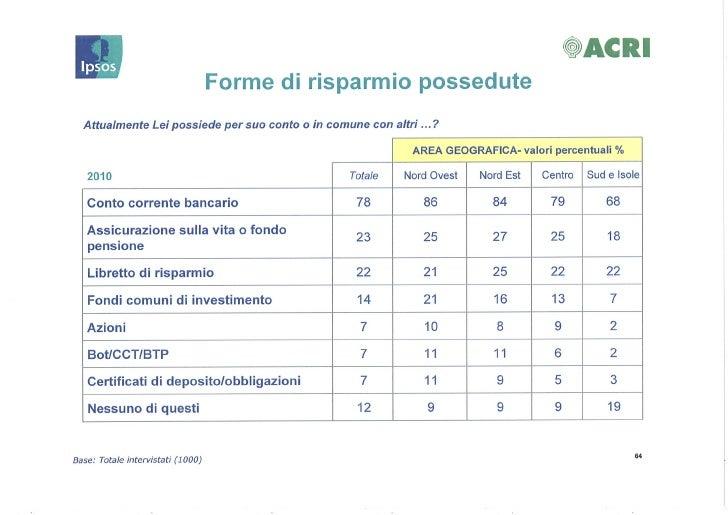 Come investono gli italiani in tempo di crisi