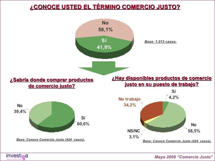 """Base: 1.013 casos. Mayo 2008 """"Comercio Justo"""" ¿CONOCE USTED EL TÉRMINO COMERCIO JUSTO? ¿Sabría donde comprar productos de ..."""