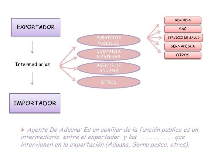 Comercio exterior mapas conceptuales for Agencias de comercio exterior