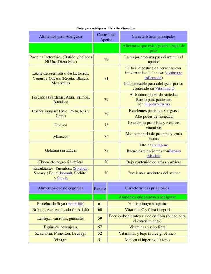 Dieta para adelgazar: Lista de alimentos     Alimentos para Adelgazar             Control del             Características ...