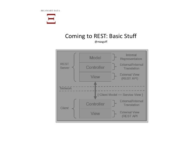 Coming to REST: Basic Stuff @maxgoff BIG SMART DATA