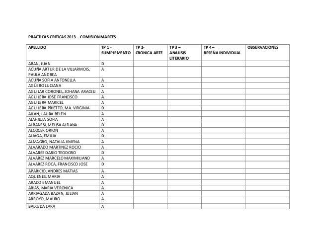 PRACTICAS CRITICAS 2013 – COMISION MARTESAPELLIDO TP 1 -SUMPLEMENTOTP 2-CRONICA ARTETP 3 –ANALISISLITERARIOTP 4 –RESEÑA IN...