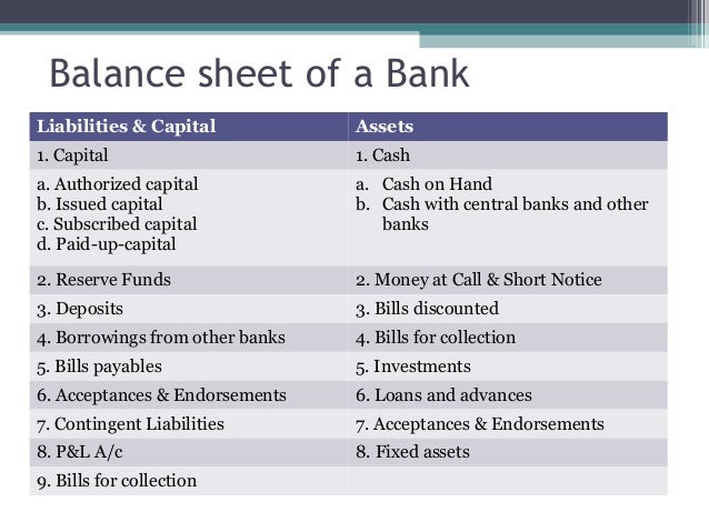 analysis of commercial bank balance sheet Assets current assets cash $ 20,000 accounts receivable $ 15,000 inventory .