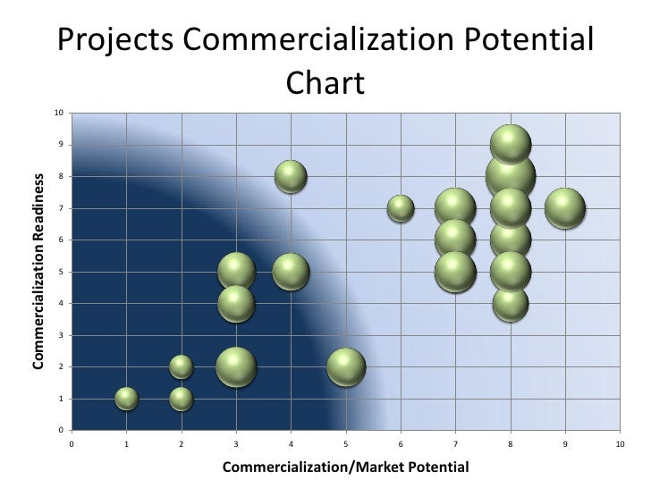 Projects Commercialization Potential Chart