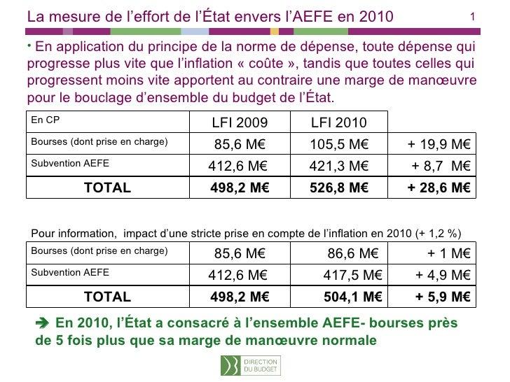 La mesure de l'effort de l'État envers l'AEFE en 2010 <ul><li>En application du principe de la norme de dépense, toute dép...
