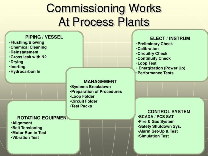 Commissioning & Interface With Engineering