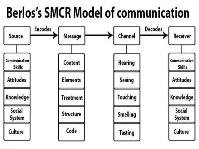 Communication & interpersonal relation