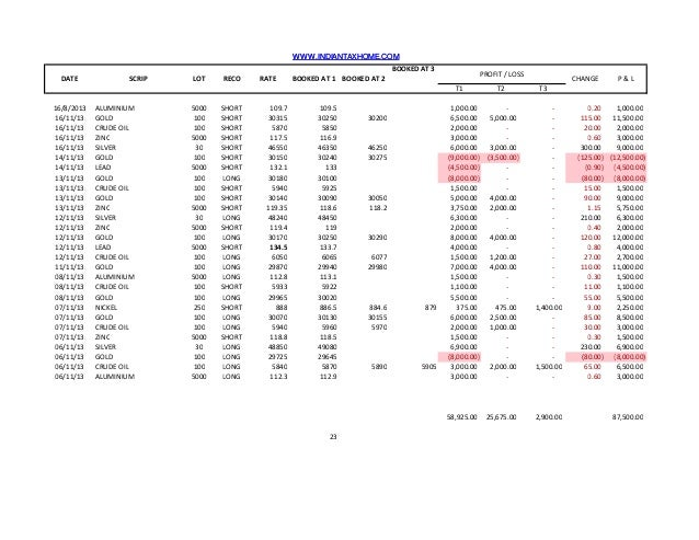 WWW.INDIANTAXHOME.COM BOOKED AT 3 DATE  SCRIP  LOT  RECO  RATE  PROFIT / LOSS  BOOKED AT 1 BOOKED AT 2 T1  16/8/2013 16/11...
