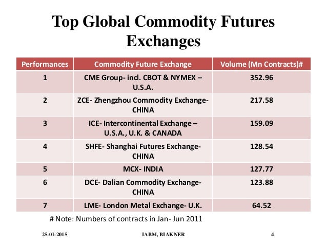 Top 10 Best Commodities Books | WallStreetMojo