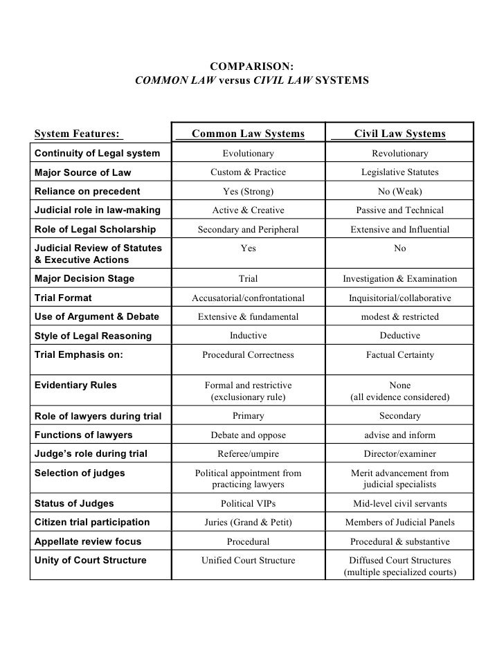 Commonvs civillaw chart