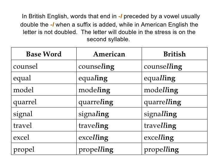 Verbs Ending In Same Letters