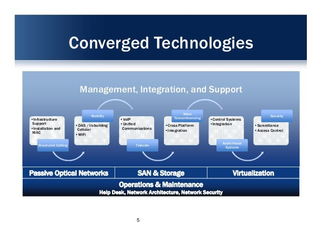 technology convergence is all around us It's a convergence of the digital  it will transform how we do business and help us manage resources the shared database technology where transactions in.