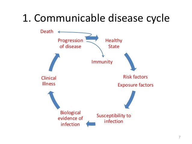 Non-communicable disease