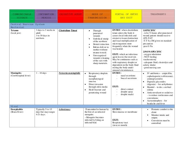 Communicable diseases table form
