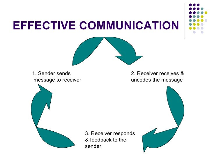 q1 explain why effective communication The importance of effective communication in an organisations: effective communication is a basic prerequisite for the attainment of organisational goals no organisation, no group can exist without communication co-ordination of work is impossible and the organisation will collapse for lack of .